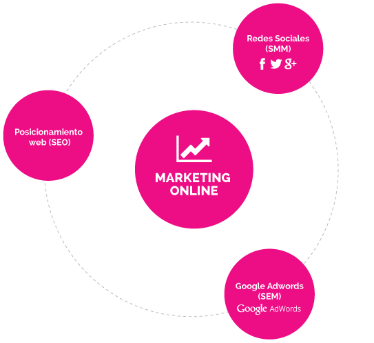 marketing-online-herramientas